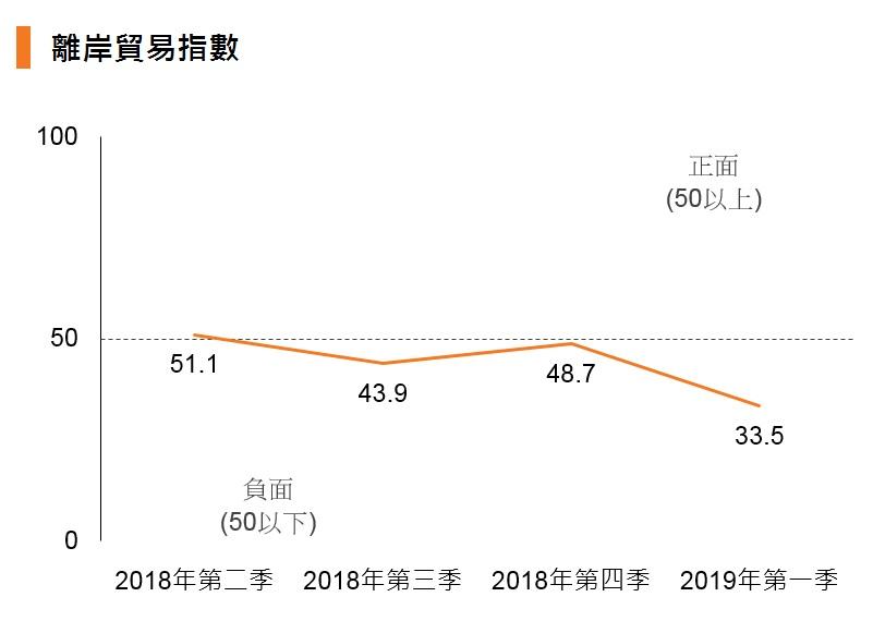 圖表:離岸貿易指數
