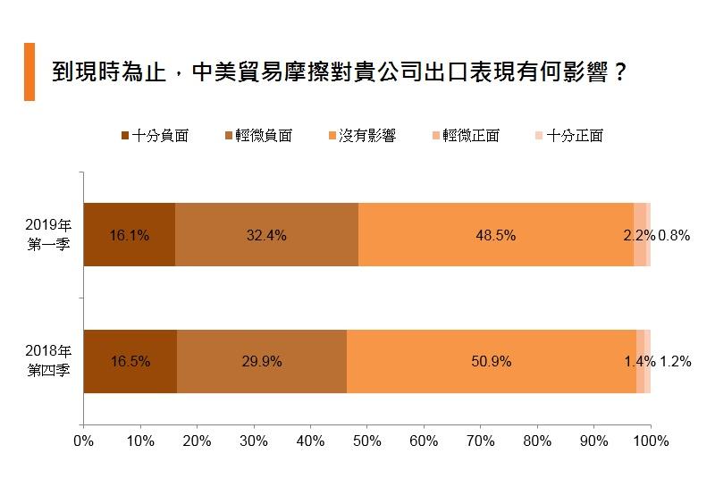 圖表:到現時為止,中美貿易摩擦對貴公司出口表現有何影響?