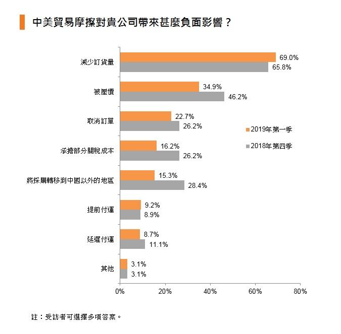图表:中美贸易摩擦对贵公司带来甚么负面影响?