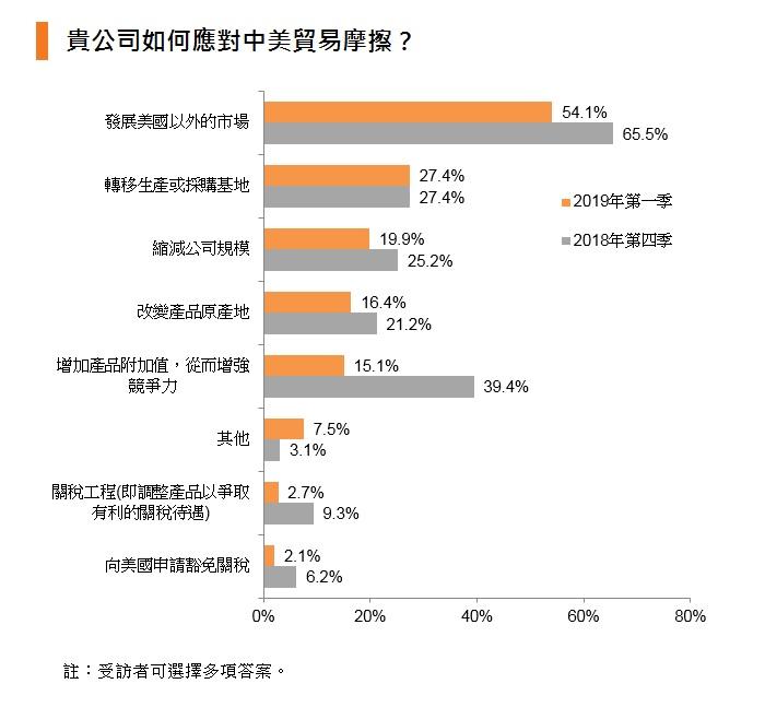 圖表:貴公司如何應對中美貿易摩擦?