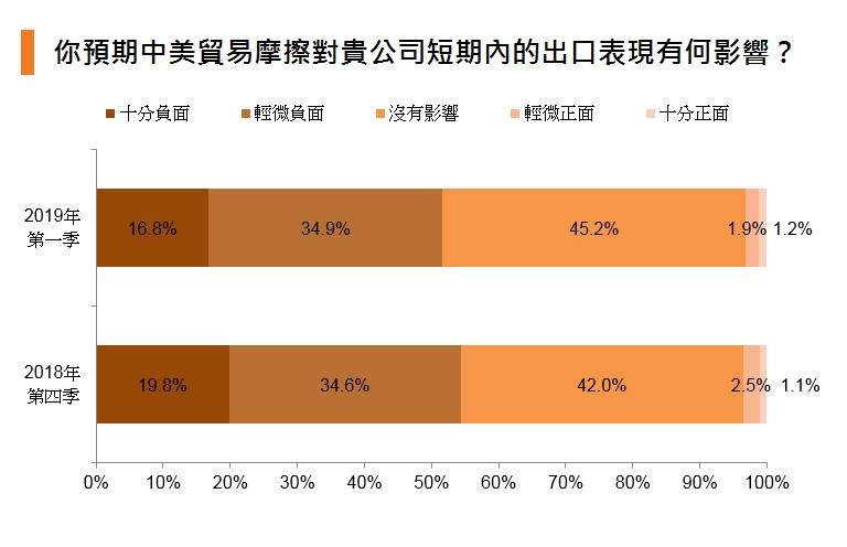 圖表:你預期中美貿易摩擦對貴公司短期內的出口表現有何影響?