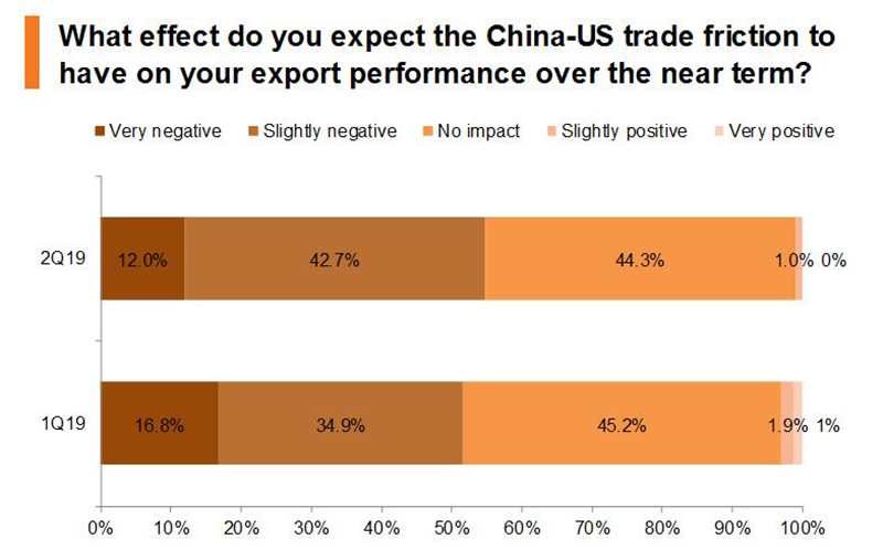 Chart: What effect do you expect the China-US trade friction to have on your export performance over the near term