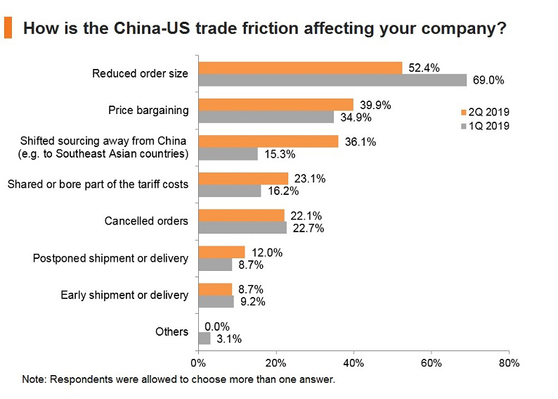 Chart: How is the China-US trade friction affecting your company?
