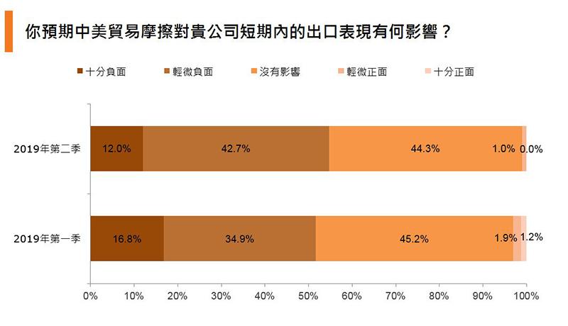 图:你预期中美贸易摩擦对贵公司短期内的出口表现有何影响?