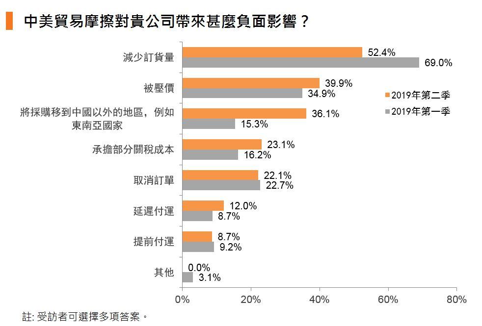 圖:中美貿易摩擦對貴公司帶來甚麼負面影響?