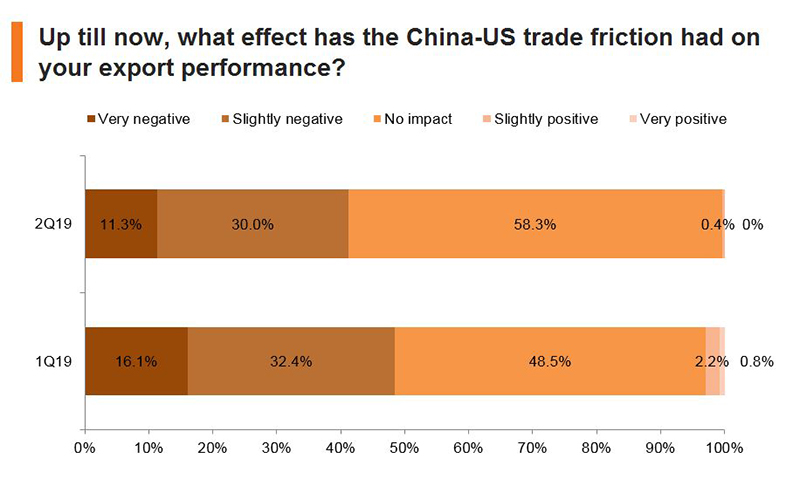 Chart: Up till now, what effect has the China-US trade friction had on your export performance?