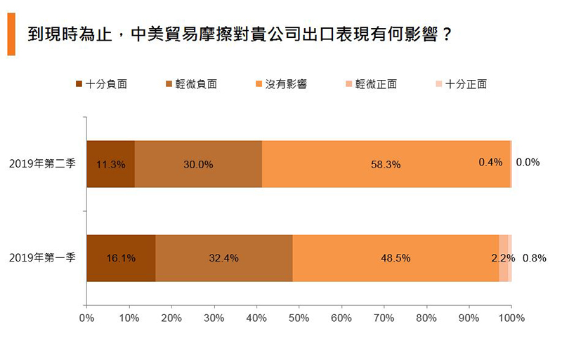 图:到现时为止, 中美贸易摩擦对贵公司出口表现有何影响?