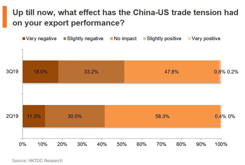 Chart: Up till now, what effect has the China-US trade tension had on your export performance?