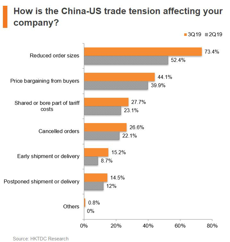 Chart: How is the China-US trade tension affecting your company?