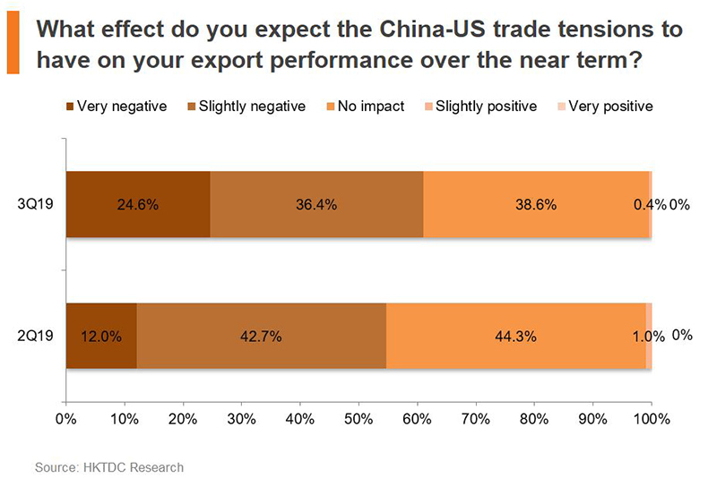 Chart: What effect do you expect the China-US trade tensions to have on your export performance over the near term?