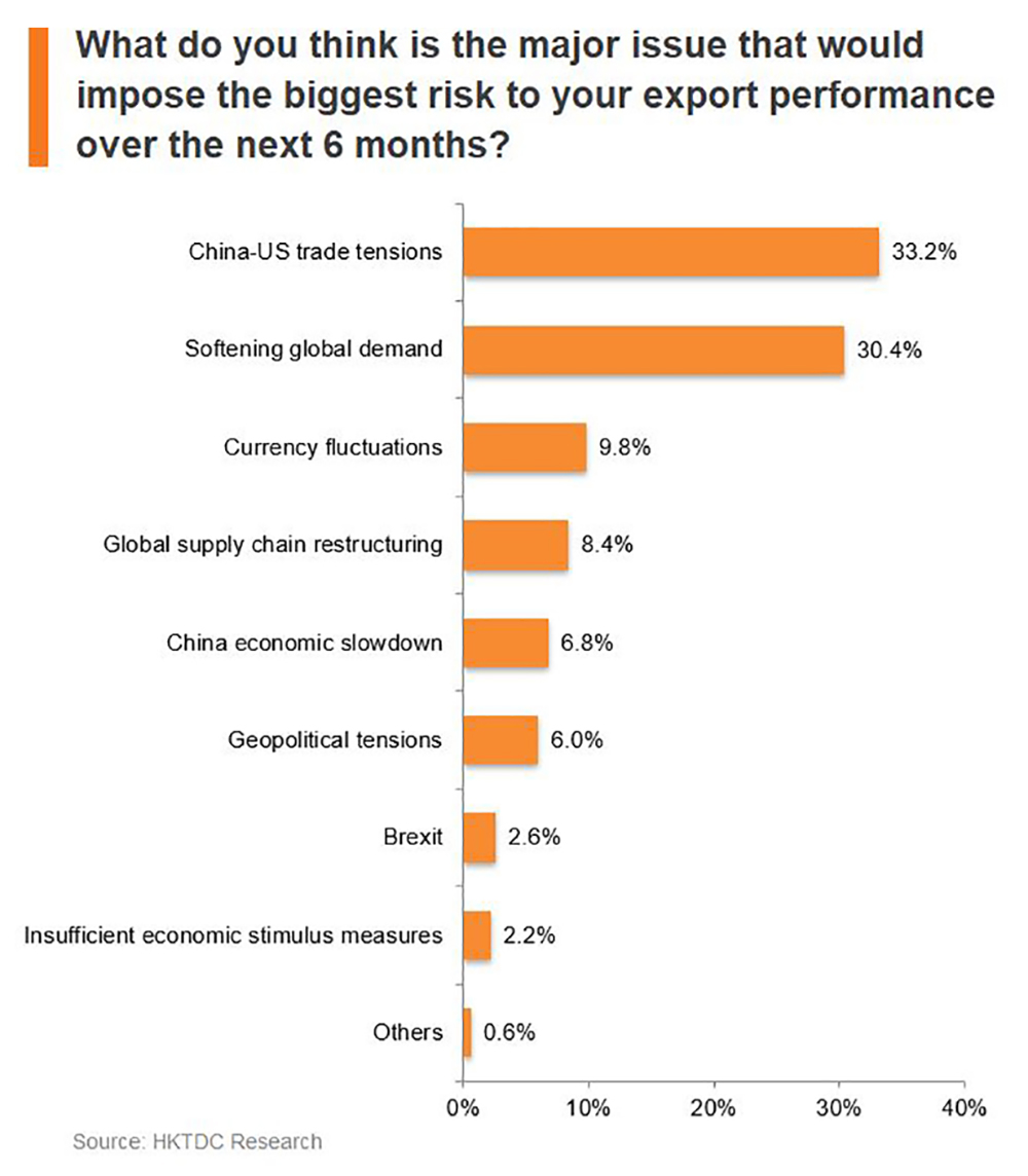 Chart: What do you think is the major issue that would impose the biggest risk to your export performance over the next 6 months?