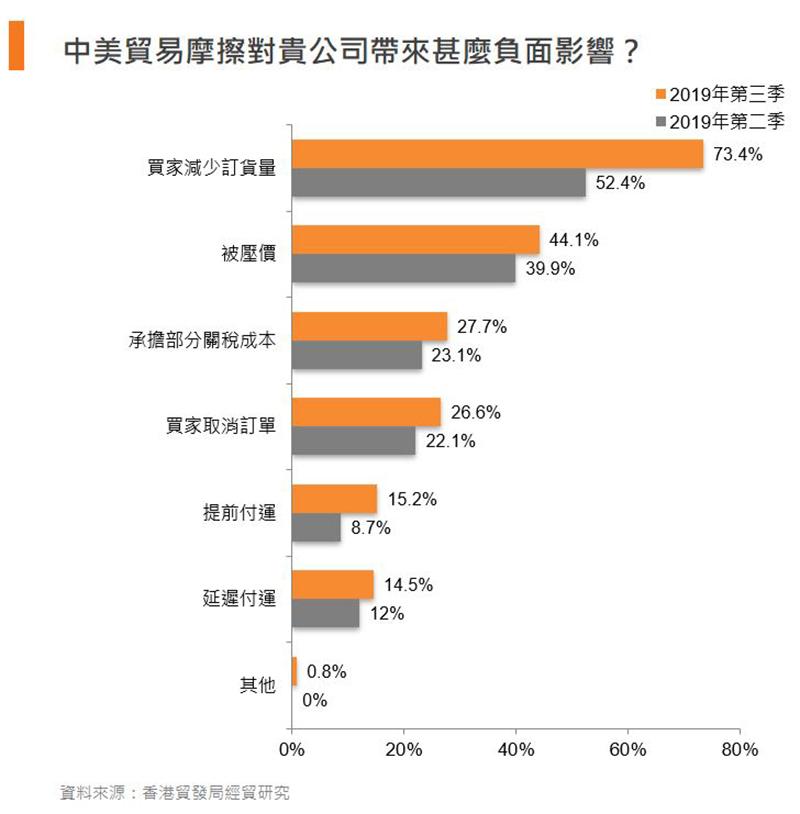 图:中美贸易摩擦对贵公司带来甚么负面影响?