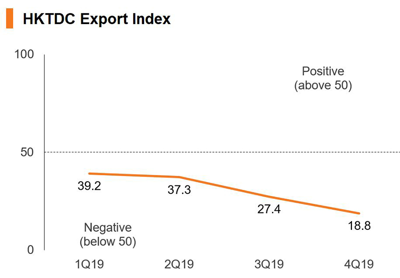 Chart: HKTDC Export Index