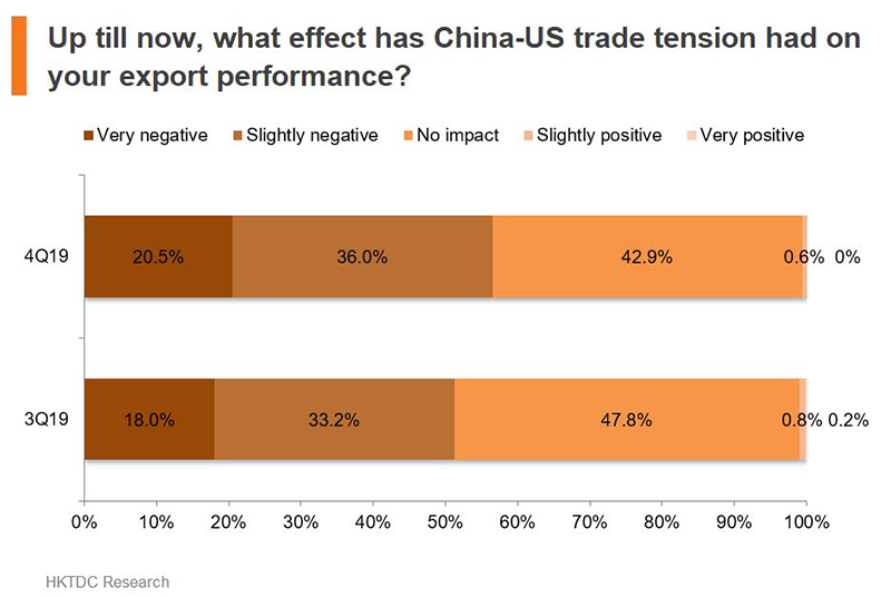 Chart: Up till now, what effect has China-US trade tension had on your export performance?