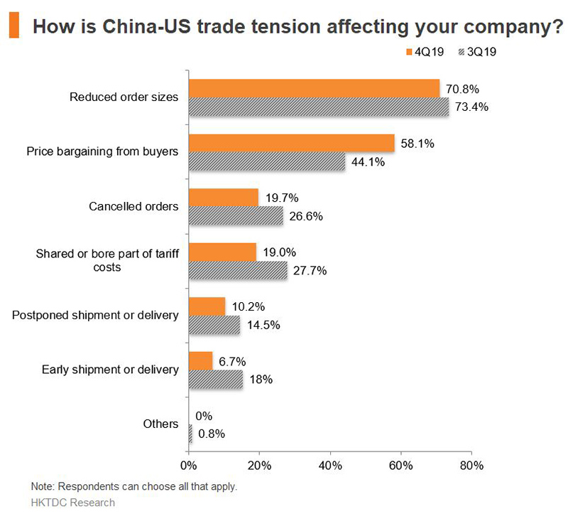 Chart: How is China-US trade tension affecting your company?