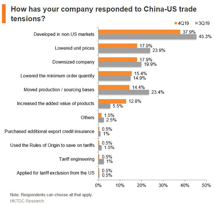 Chart: How has your company responded to China-US trade tensions?