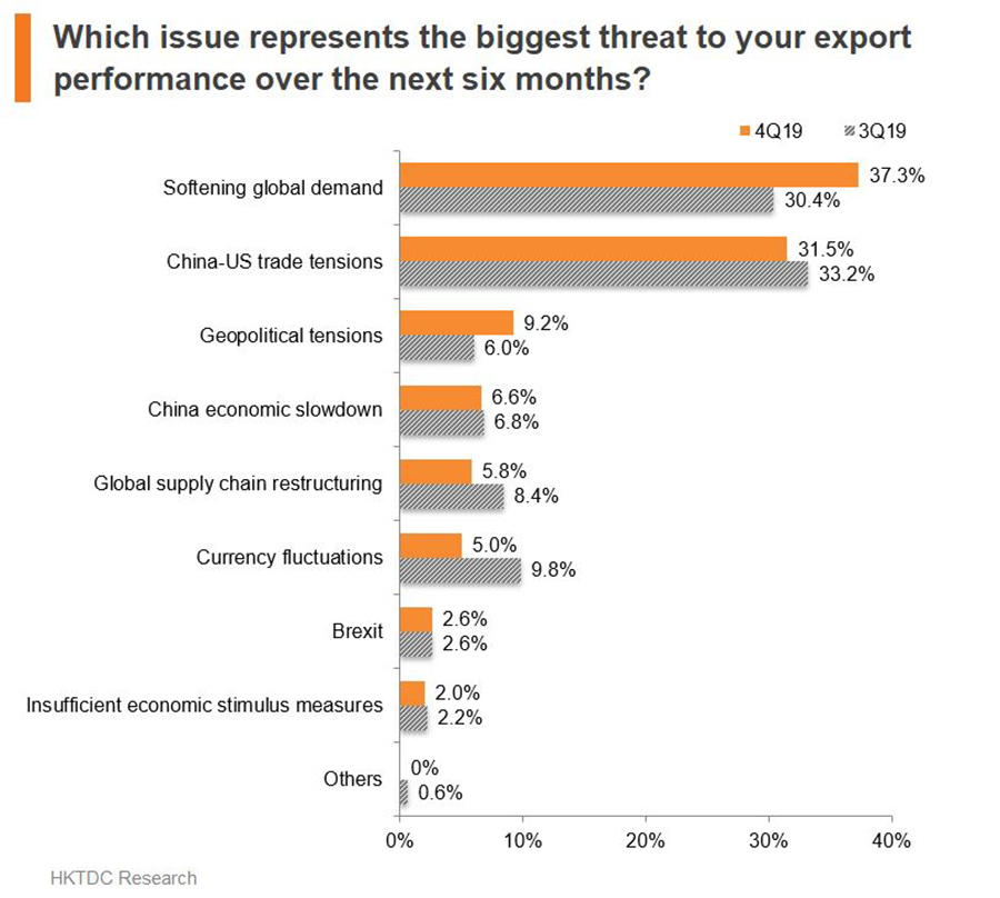 Chart: What issue represents the biggest threat to your export performance over the next six months?