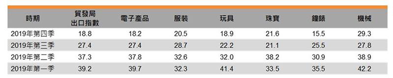 表:贸发局出口指数