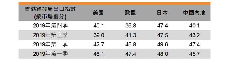表:香港贸发局出口指数 (按市场划分)