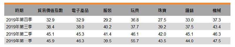 表:贸易价值指数