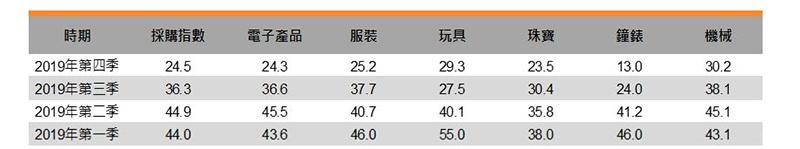 表:采购指数
