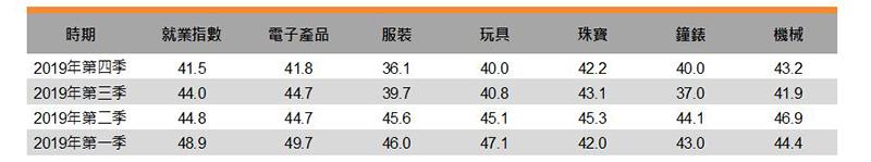 表:就业指数