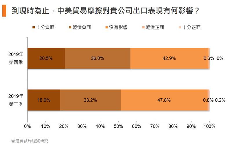 表:到现时为止,中美贸易摩擦对贵公司出口表现有何影响?