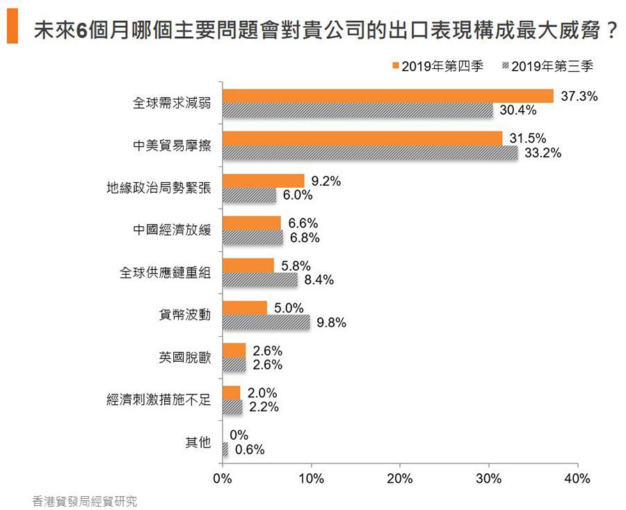 图:未来6个月哪个主要问题会对贵公司的出口表现构成最大威胁?