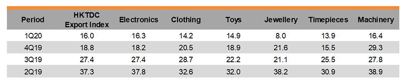 Table: HKTDC Export Index by Industry