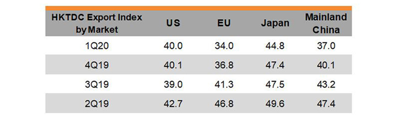 Table: HKTDC Export Index by Market