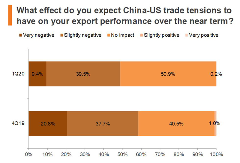 Chart: What effect do you expect China-US trade tensions to have on your export performance over the near term?