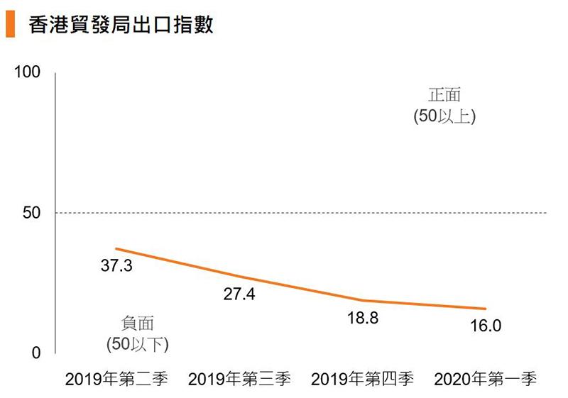 圖:香港貿發局出口指數