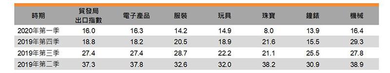 表:貿發局出口指數 (按行業劃分)