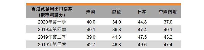 表:香港貿發局出口指數 (按市場劃分)