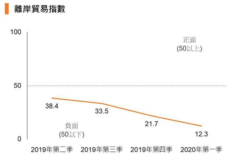 圖:離岸貿易指數