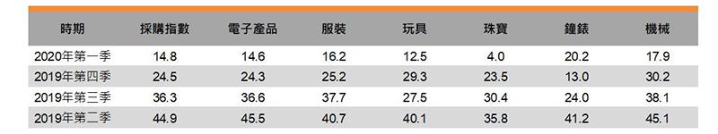 表:採購指數