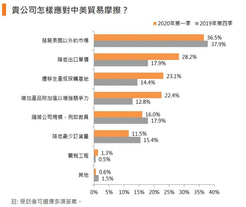 圖:貴公司怎樣應對中美貿易摩擦?