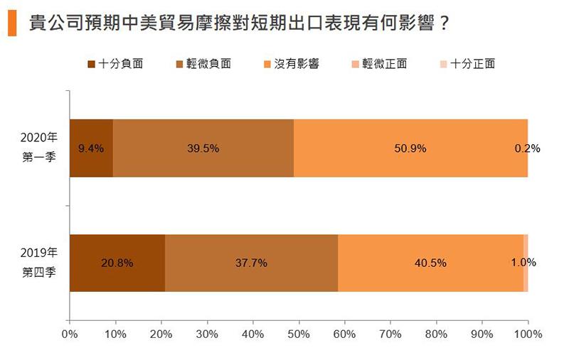 圖:貴公司預期中美貿易摩擦對短期出口表現有何影響?