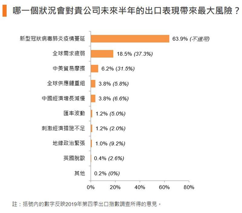 图:哪一个状况会对贵公司未来半年的出口表现带来最大风险?