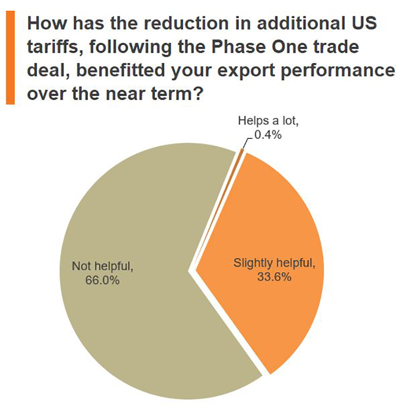 Chart: How has the reduction in additional US tariffs, following the Phase One trade deal, benefitted your export performance over the near term?