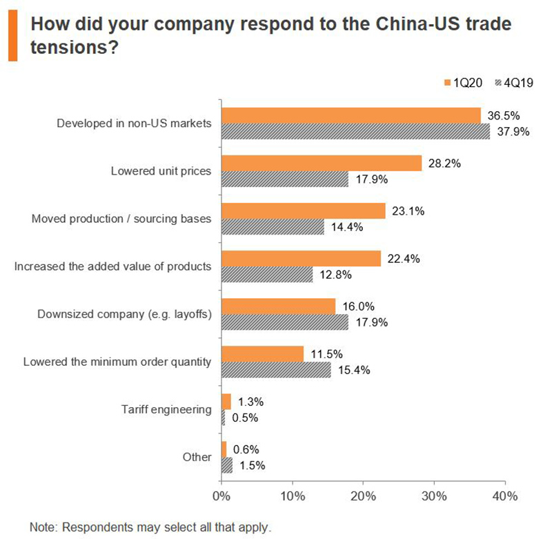 Chart: How did your company respond to the China-US trade tensions?