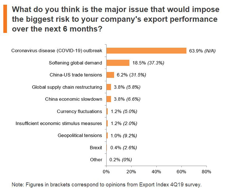 Chart: What do you think is the major issue that would impose the biggest risk to your company's export performance over the next 6 months?