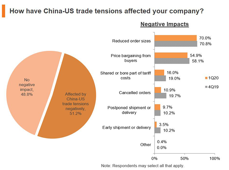 Chart: How have China-US trade tensions affected your company?