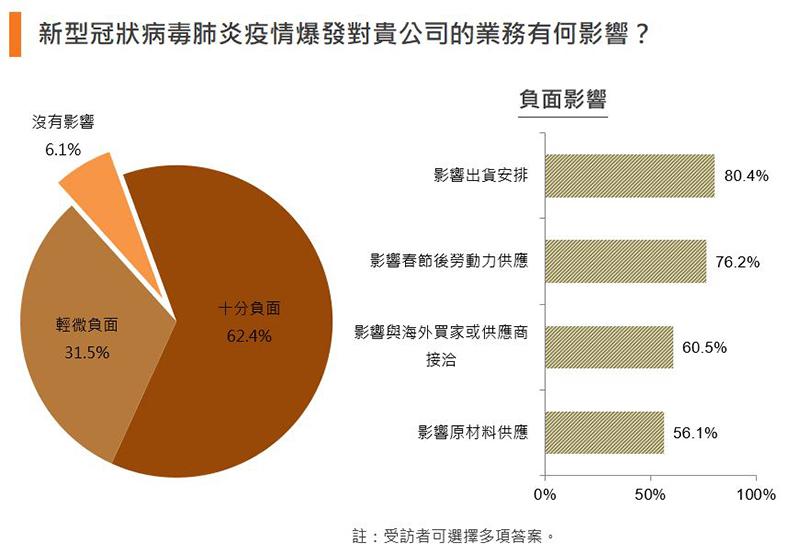圖:新型冠狀病毒肺炎疫情爆發對貴公司的業務有何影響?