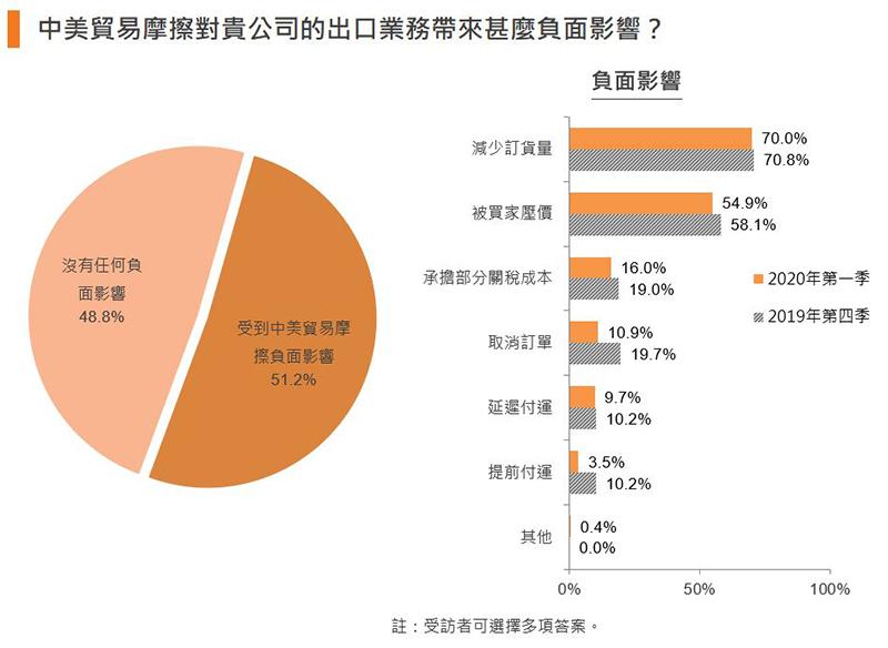 图:中美贸易摩擦对贵公司的出口业务带来甚么负面影响?