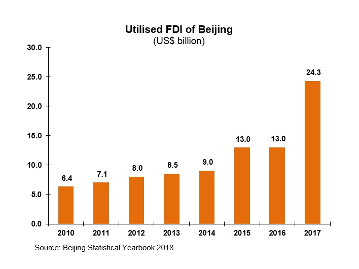 Chart: Utilised FDI of Beijing