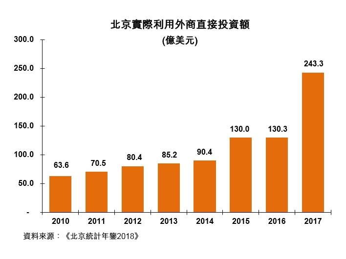 圖:北京實際利用外商直接投資額