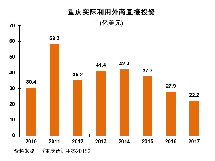 图:重庆实际利用外商直接投资