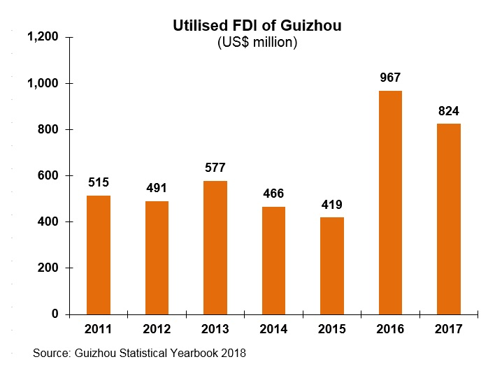 Chart: Utilised FDI of Guizhou