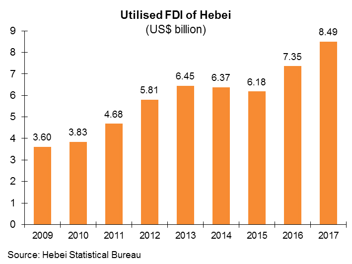 Chart: Utilised FDI of Hebei